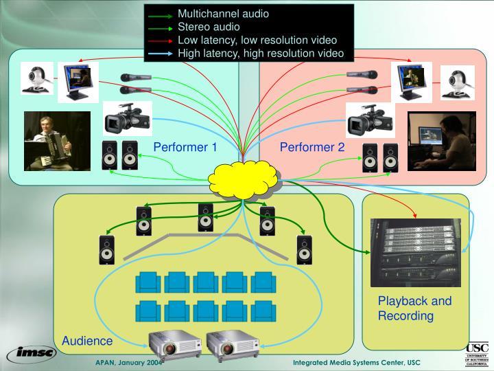 Multichannel audio
