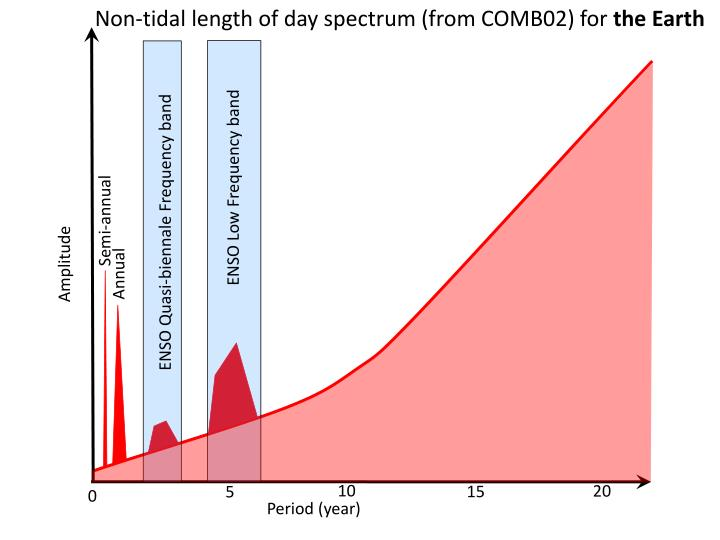 Non-tidal length of day spectrum (from COMB02