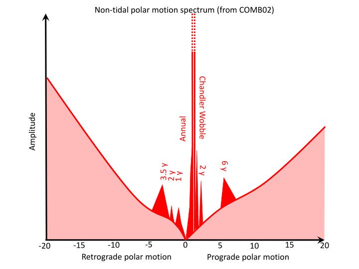 Non-tidal polar motion spectrum (from COMB02)