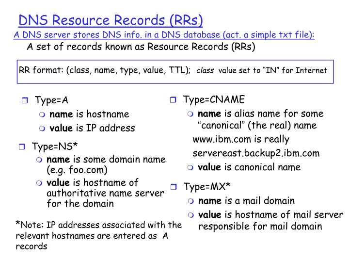A DNS server stores DNS info. in a DNS database (act. a simple txt file):