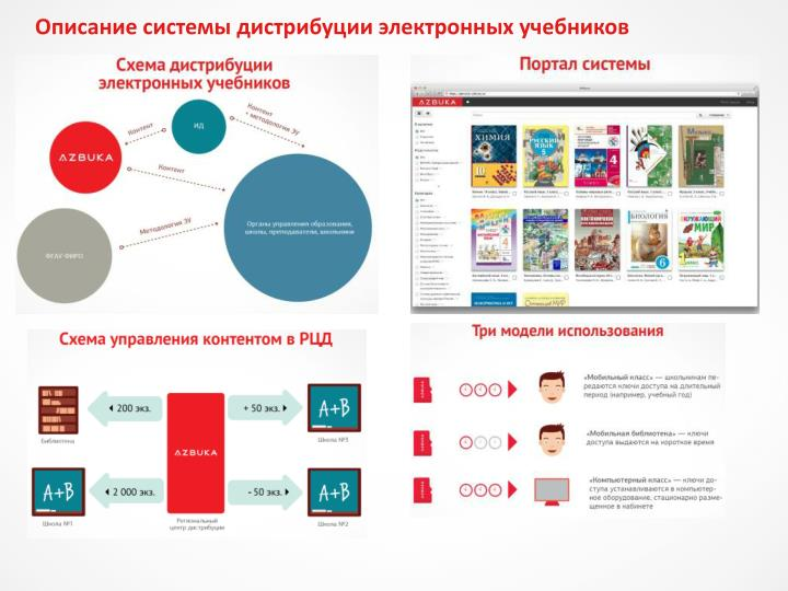 Описание системы дистрибуции электронных учебников