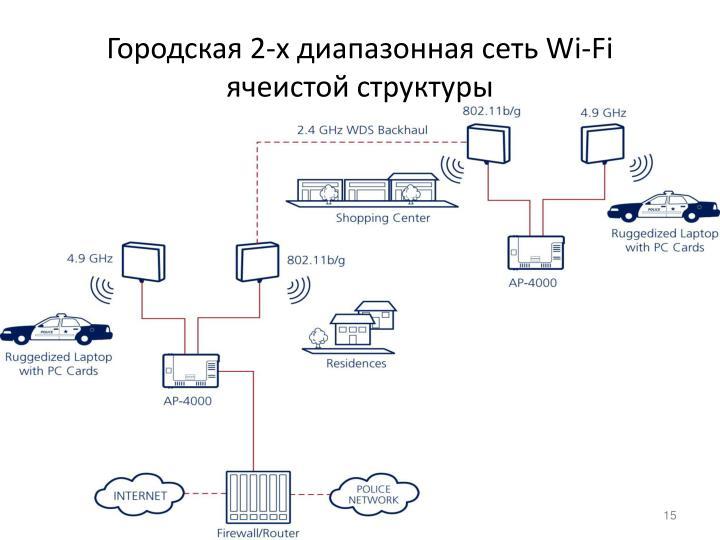 Городская 2-х диапазонная сеть