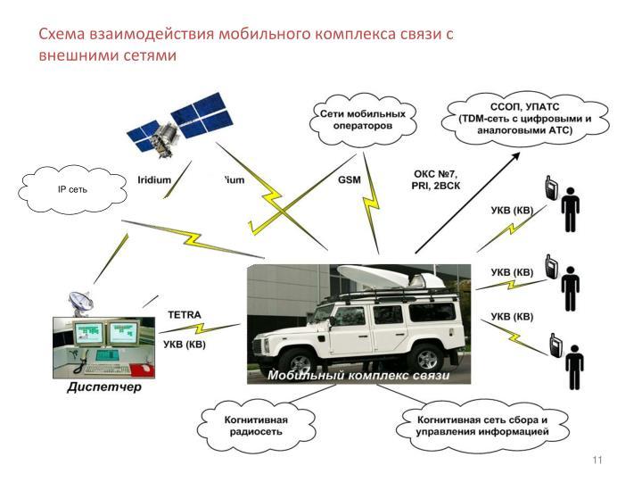 Схема взаимодействия мобильного комплекса связи с внешними сетями