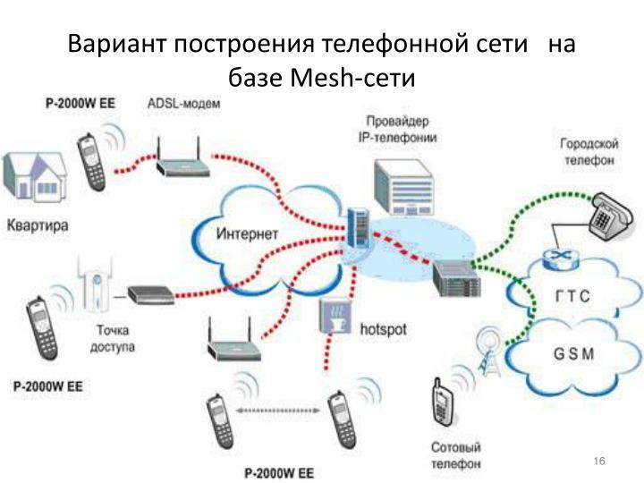 Вариант построения телефонной сети   на базе