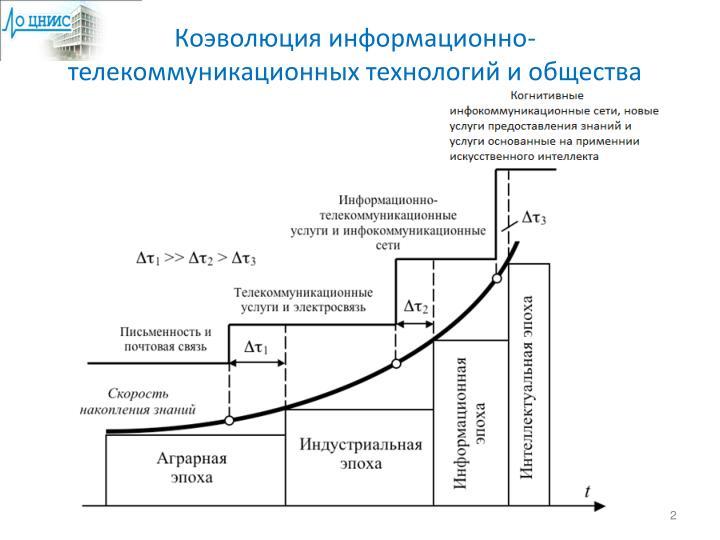 Коэволюция информационно-телекоммуникационных технологий и общества