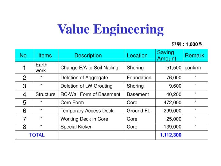 Ppt tripolis project ve powerpoint presentation id for Value engineered