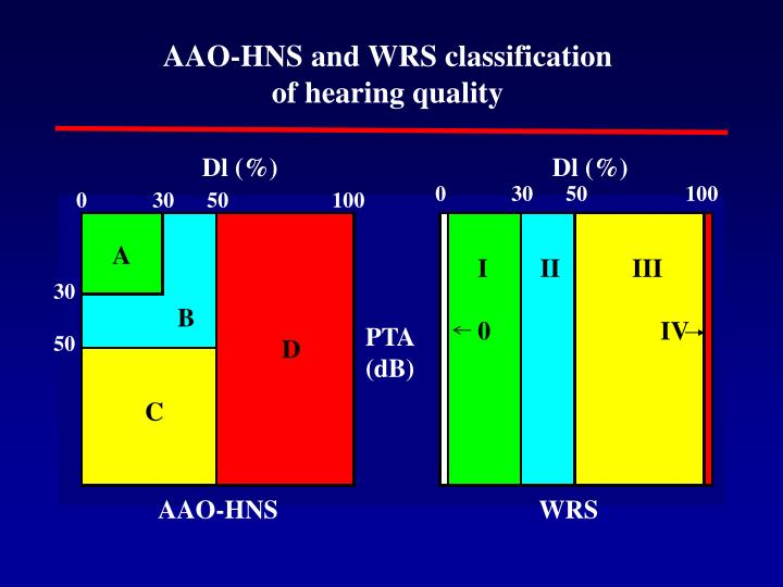 AAO-HNS and WRS classification