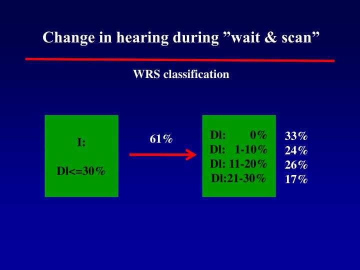 "Change in hearing during ""wait & scan"""