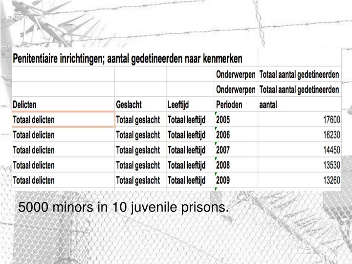5000 minors in 10 juvenile prisons.