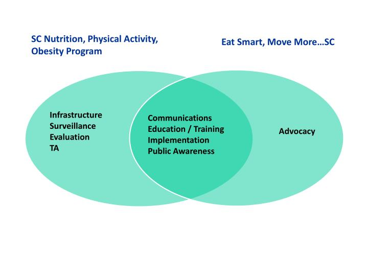 SC Nutrition, Physical Activity,
