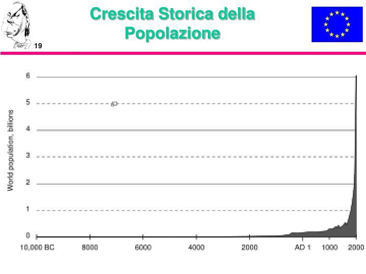 Crescita Storica della Popolazione