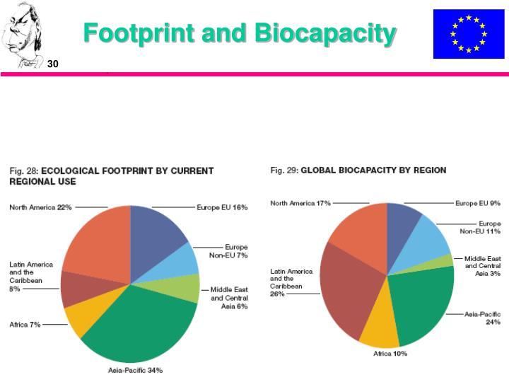 Footprint and Biocapacity
