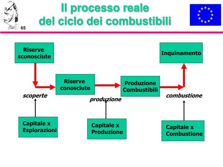 Il processo reale