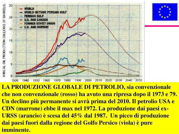 LA PRODUZIONE GLOBALE DI PETROLIO, sia convenzionale che non convenzionale (rosso) ha avuto una ripresa dopo il 1973 e 79. Un declino più permanente si avrà prima del 2010. Il petrolio USA e CDN (marrone) ebbe il max nel 1972. La produzione dai paesi ex-URSS (arancio) è scesa del 45% dal 1987.  Un picco di produzione dai paesi fuori dalla regione del Golfo Persico (viola) è pure imminente.