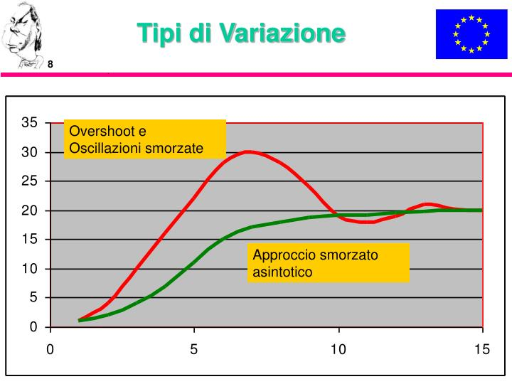 Tipi di Variazione