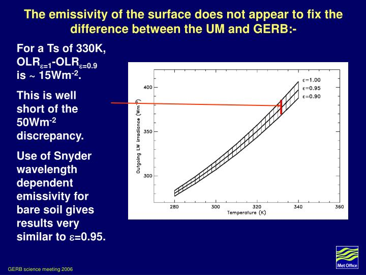 The emissivity of the surface does not appear to fix the difference between the UM and GERB:-