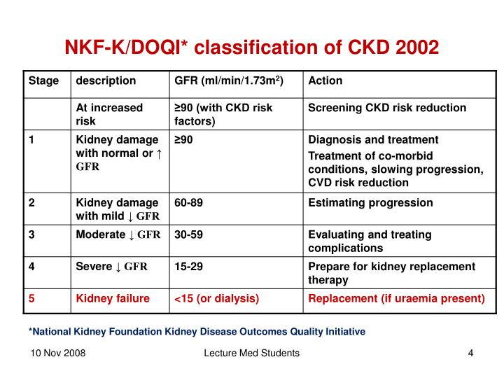 NKF-K/DOQI* classification of CKD 2002