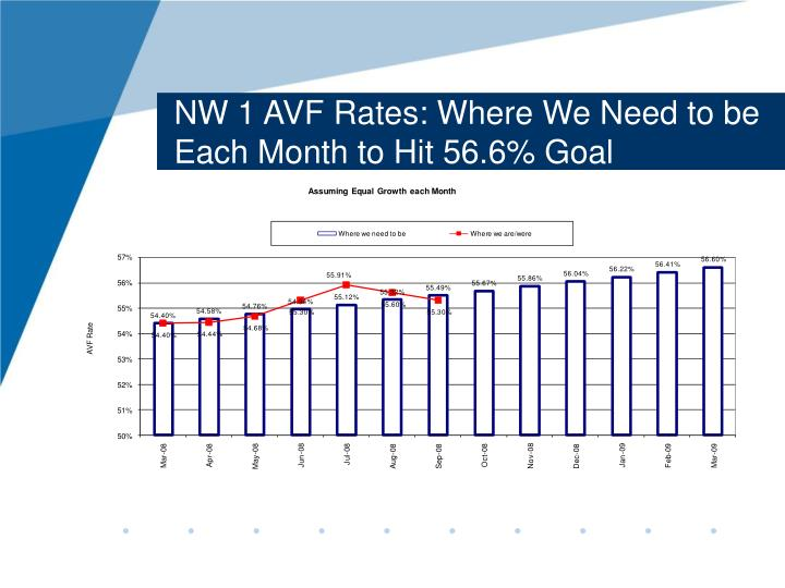 NW 1 AVF Rates: Where We Need to be Each Month to Hit 56.6% Goal