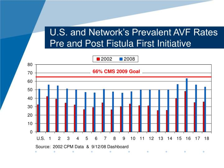U.S. and Network's Prevalent AVF Rates Pre and Post Fistula First Initiative