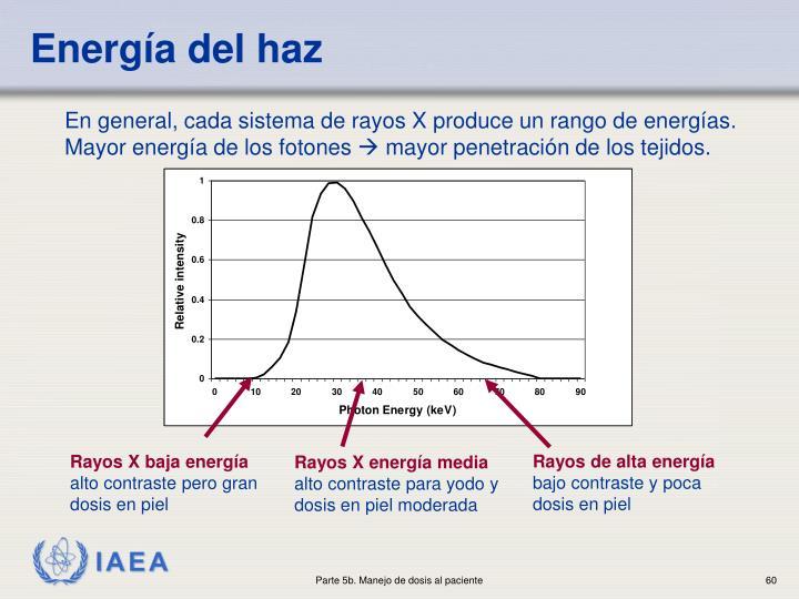 Energía del h