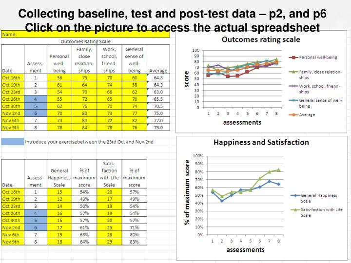 Collecting baseline, test and post-test data – p2, and p6