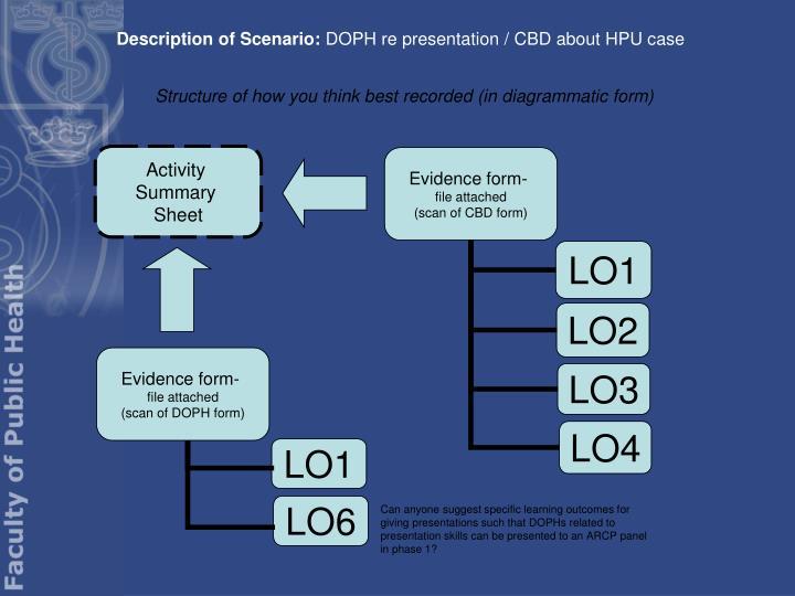 Description of Scenario: