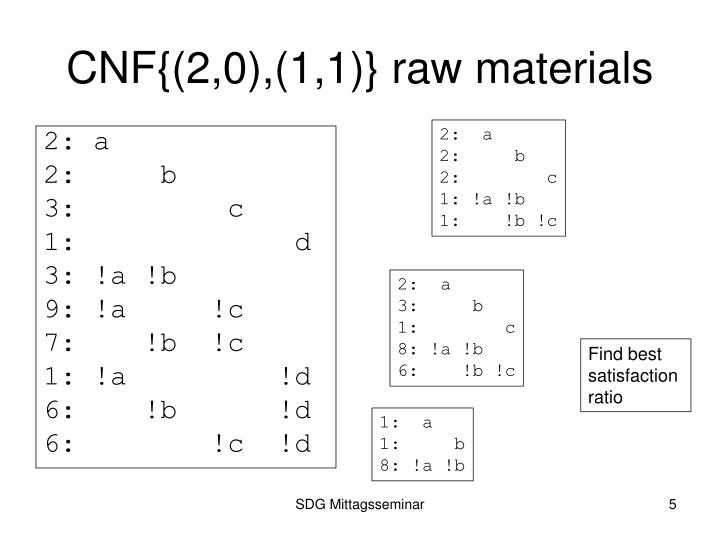 CNF{(2,0),(1,1)} raw materials