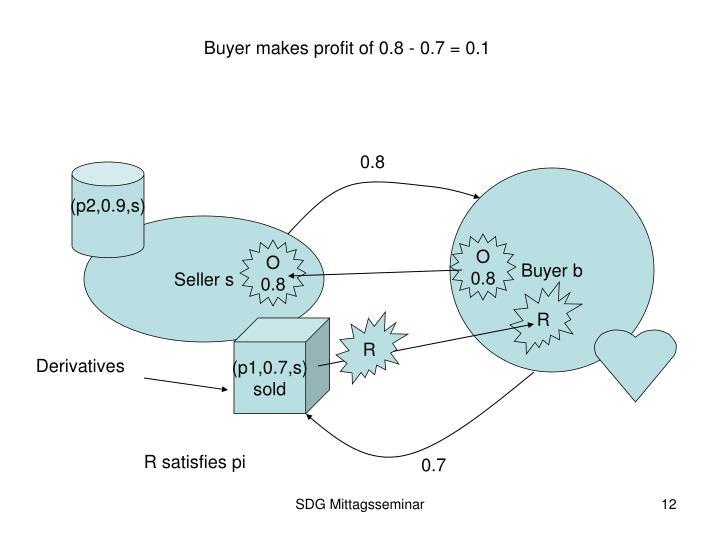 Buyer makes profit of 0.8 - 0.7 = 0.1