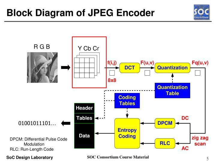 Ppt case study arm platform based jpeg codec hwsw co design block diagram of jpeg encoder ccuart Image collections