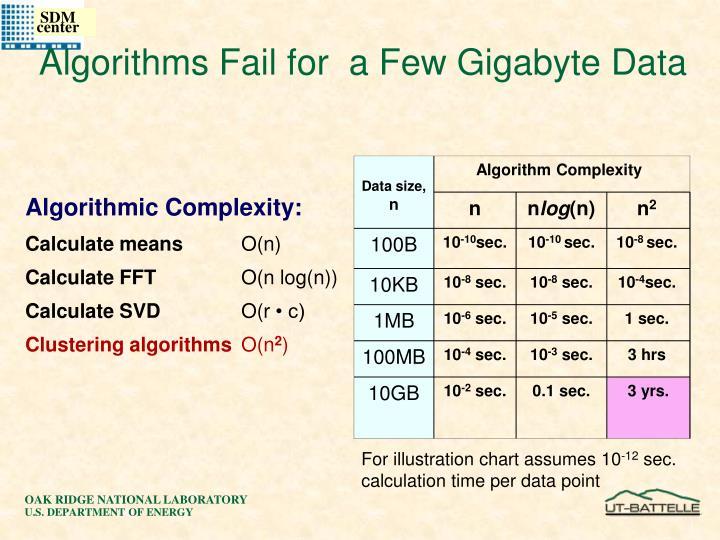 Algorithms Fail for  a Few Gigabyte Data