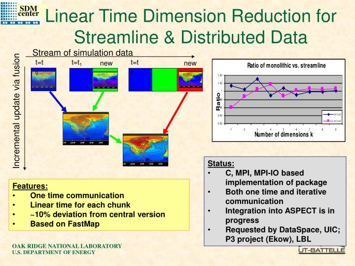 Stream of simulation data