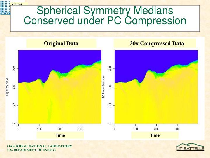 Spherical Symmetry Medians Conserved under PC Compression