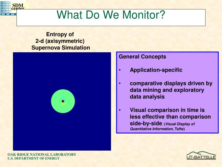 What Do We Monitor?