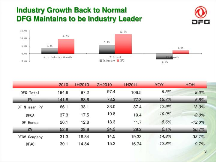Industry growth back to normal dfg maintains to be industry leader