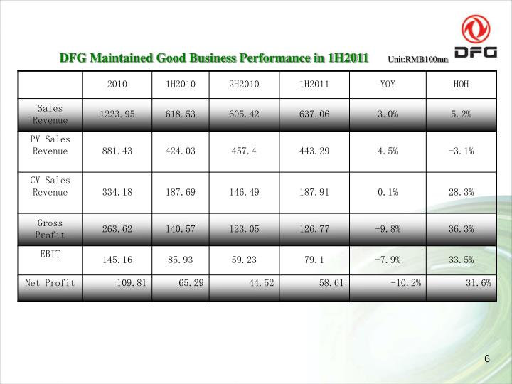DFG Maintained Good Business Performance in 1H2011