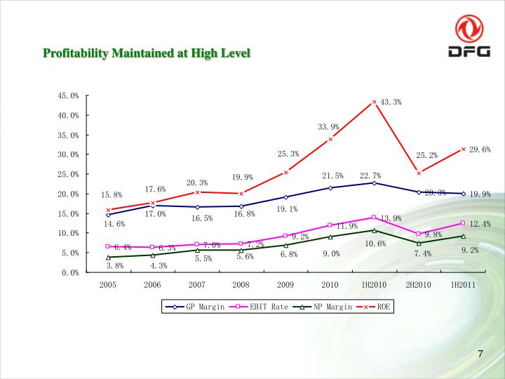 Profitability Maintained at High Level