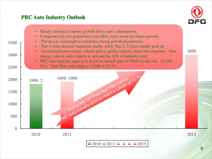 PRC Auto Industry Outlook