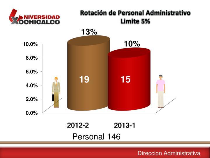Rotación de Personal Administrativo