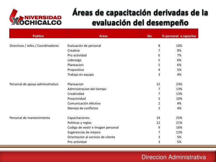 Áreas de capacitación derivadas de la evaluación del desempeño
