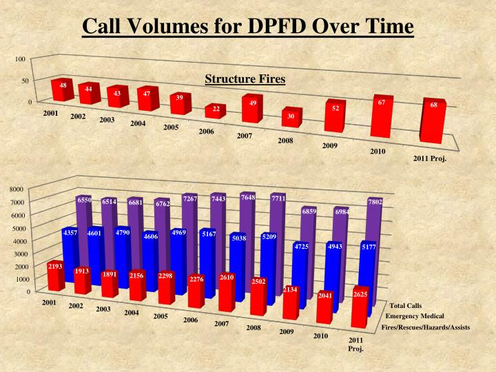 Call Volumes for DPFD Over Time