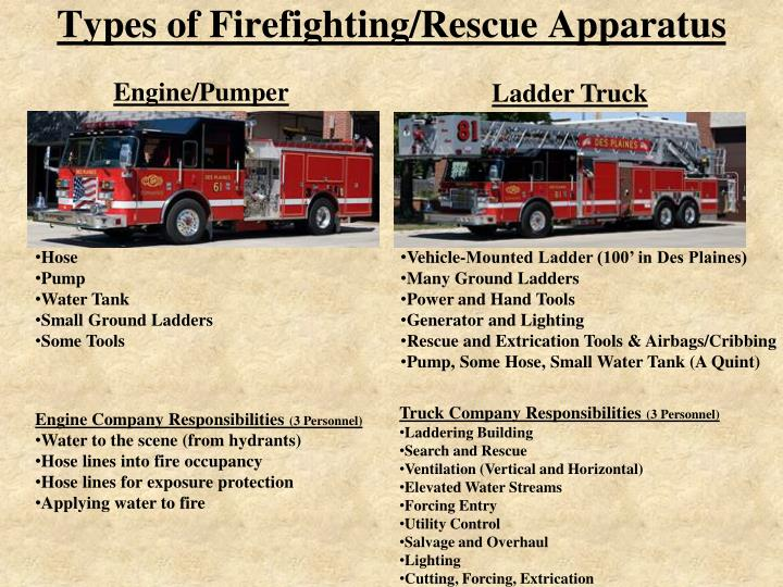 Types of firefighting rescue apparatus