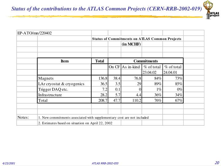 Status of the contributions to the ATLAS Common Projects (CERN-RRB-2002-019)
