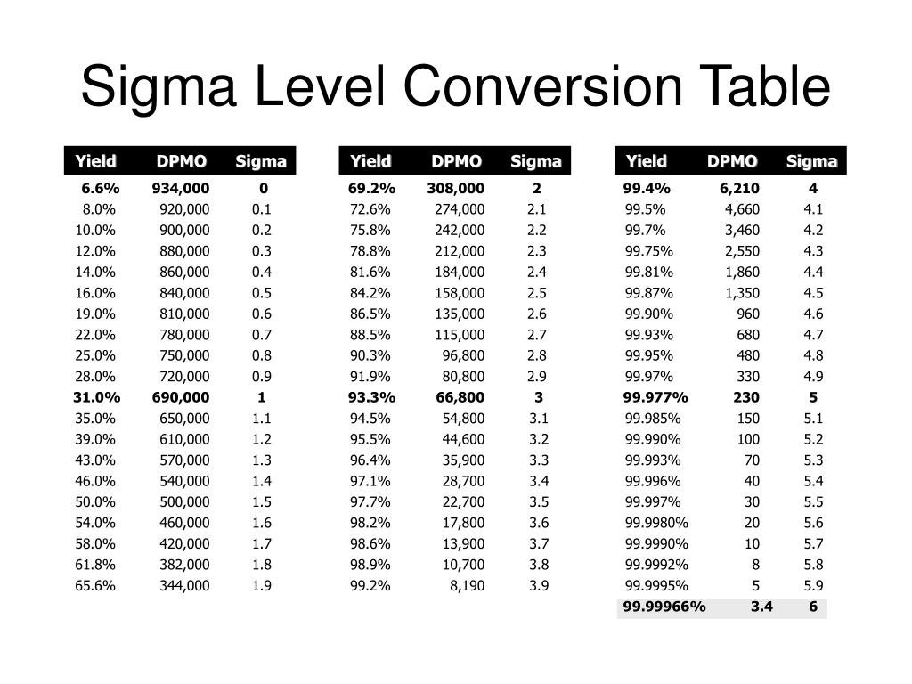Sigma Level Conversion Table N