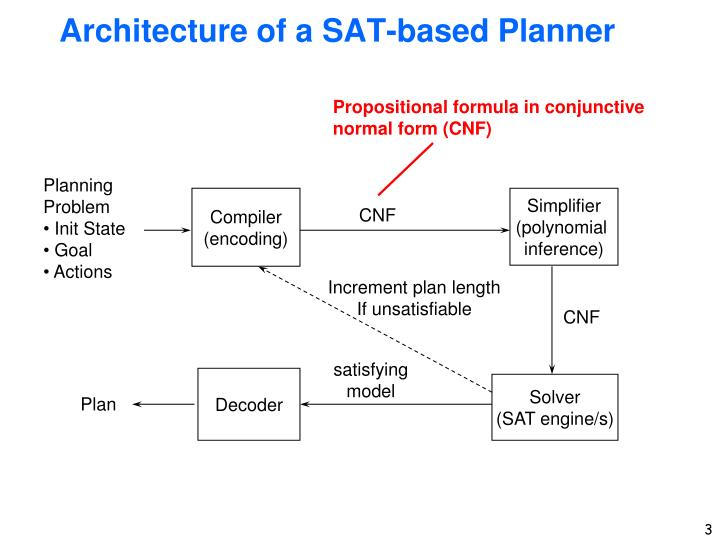 Architecture of a sat based planner