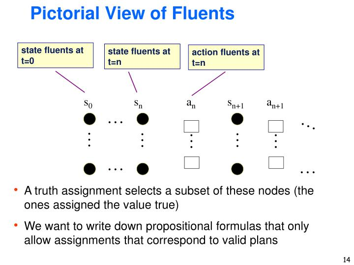 state fluents at t=0