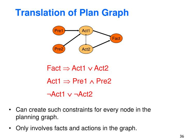Translation of Plan Graph