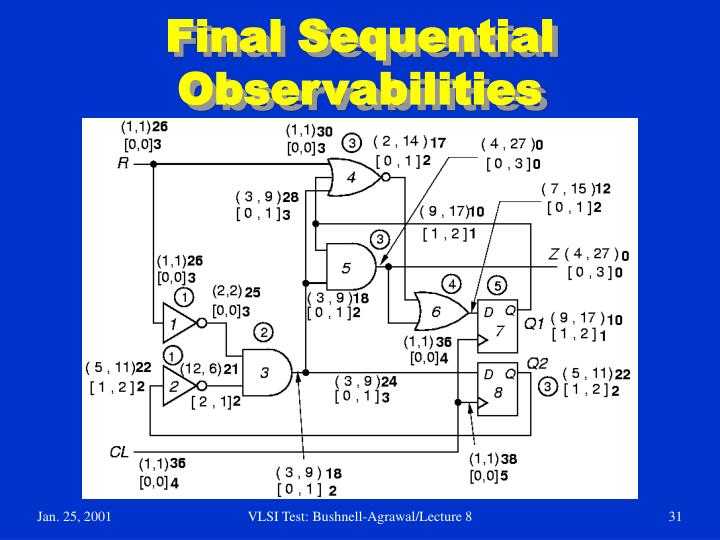 Final Sequential Observabilities