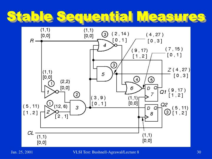 Stable Sequential Measures