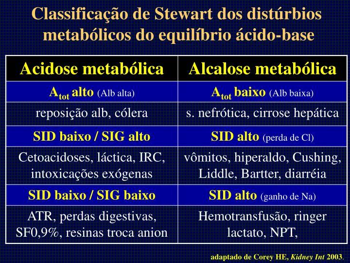 bases fisiolgicas da nefrologia
