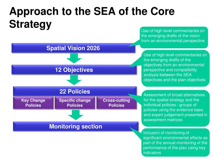 Approach to the SEA of the Core Strategy